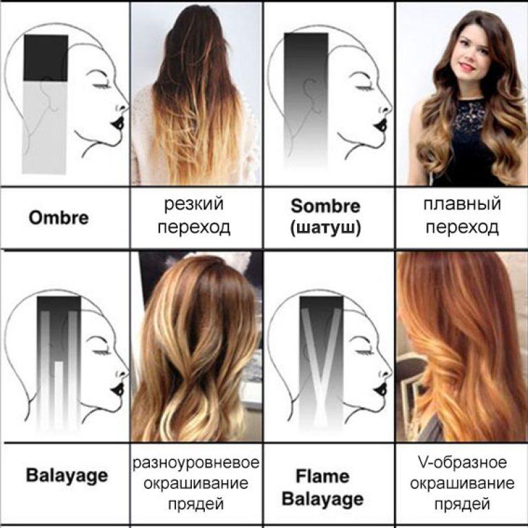 Схема шатуш окрашивание волос